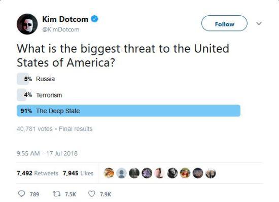 KimDotcom Poll