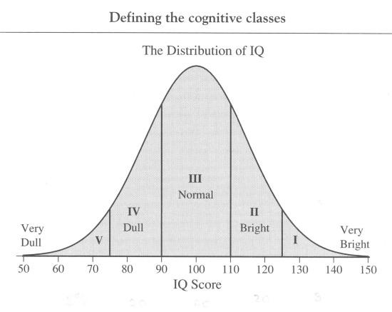 IQ-Bell-Curve