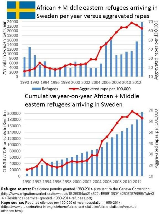 SwedenRapeStats